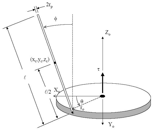 旋转式倒立摆的空间分析