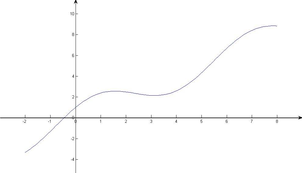 matlab 做的图坐标轴移到图形